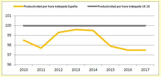 Evolución productividad España frente EU