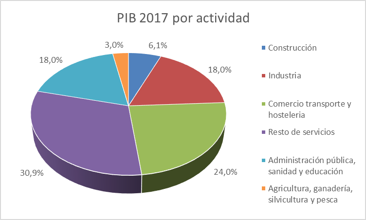 PIB por sector 2017 España